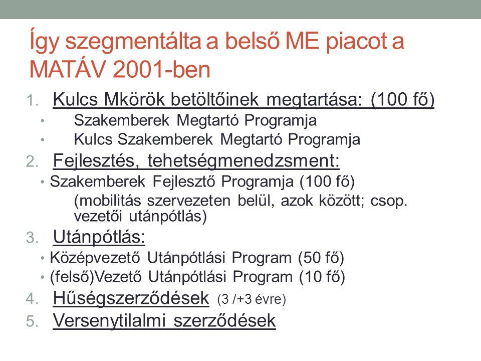 Így szegmentálta a belső ME piacot a MATÁV 2001-ben 1. Kulcs Mkörök betöltőinek megtartása: (100 fő) • Szakemberek Megtartó Programja • Kulcs Szakembe