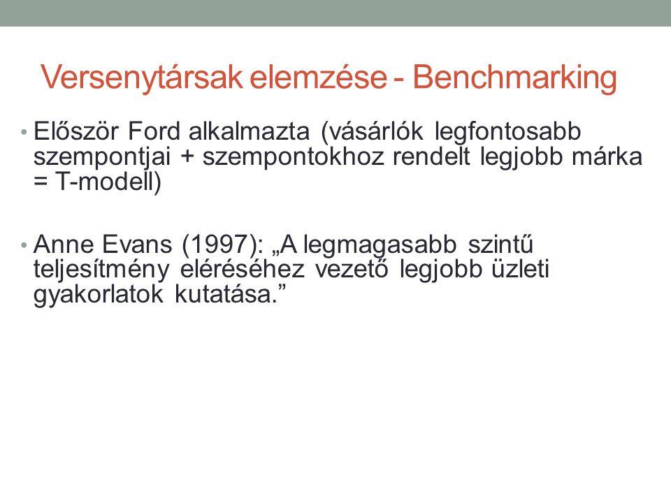 Versenytársak elemzése - Benchmarking • Először Ford alkalmazta (vásárlók legfontosabb szempontjai + szempontokhoz rendelt legjobb márka = T-modell) •