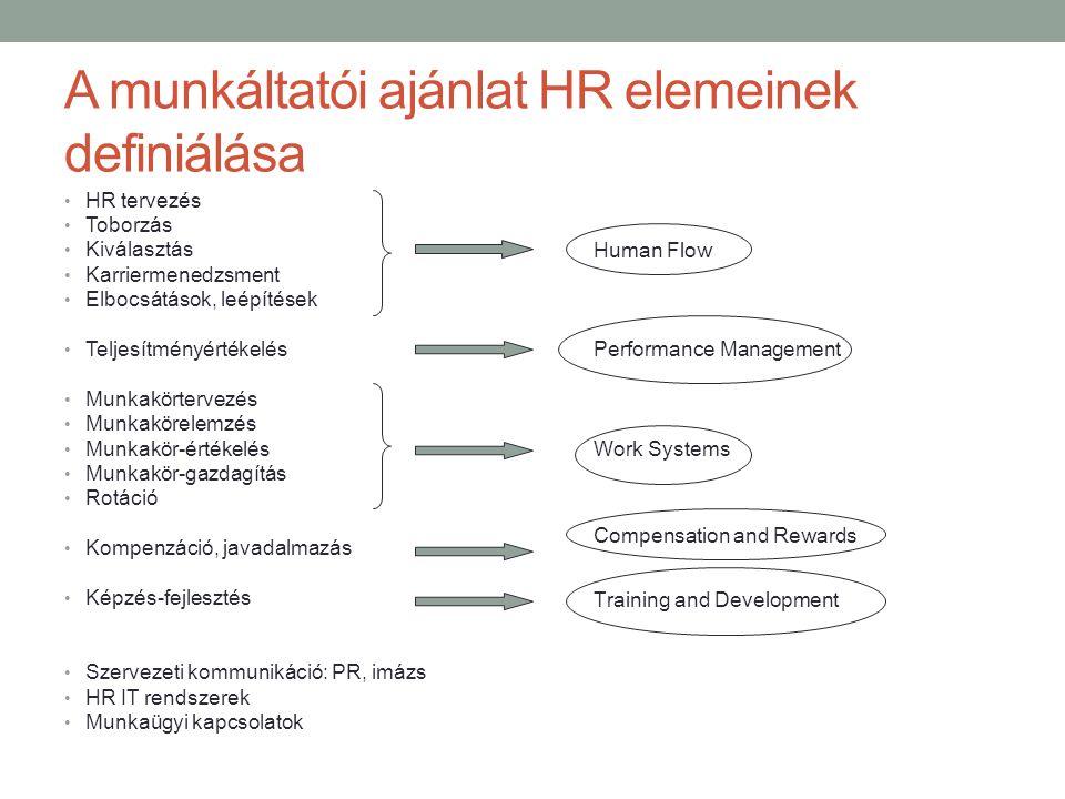 A munkáltatói ajánlat HR elemeinek definiálása • HR tervezés • Toborzás • Kiválasztás • Karriermenedzsment • Elbocsátások, leépítések • Teljesítményér