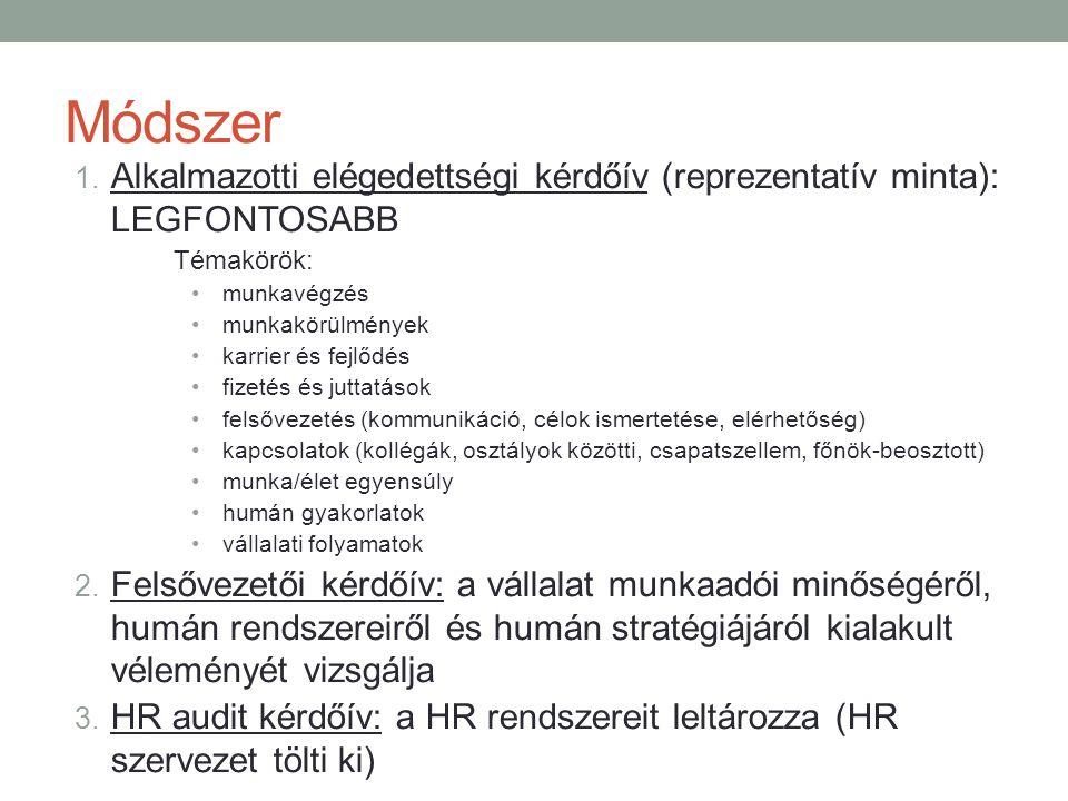 Módszer 1. Alkalmazotti elégedettségi kérdőív (reprezentatív minta): LEGFONTOSABB Témakörök: •munkavégzés •munkakörülmények •karrier és fejlődés •fize