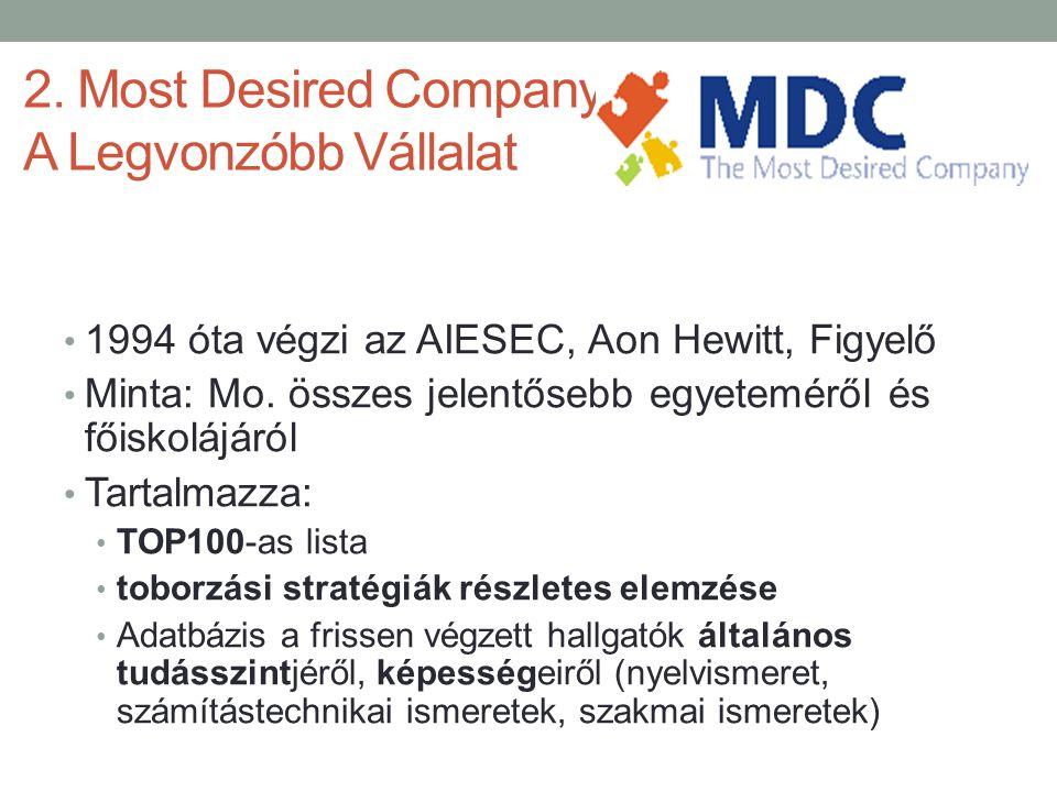 2. Most Desired Company – A Legvonzóbb Vállalat • 1994 óta végzi az AIESEC, Aon Hewitt, Figyelő • Minta: Mo. összes jelentősebb egyeteméről és főiskol