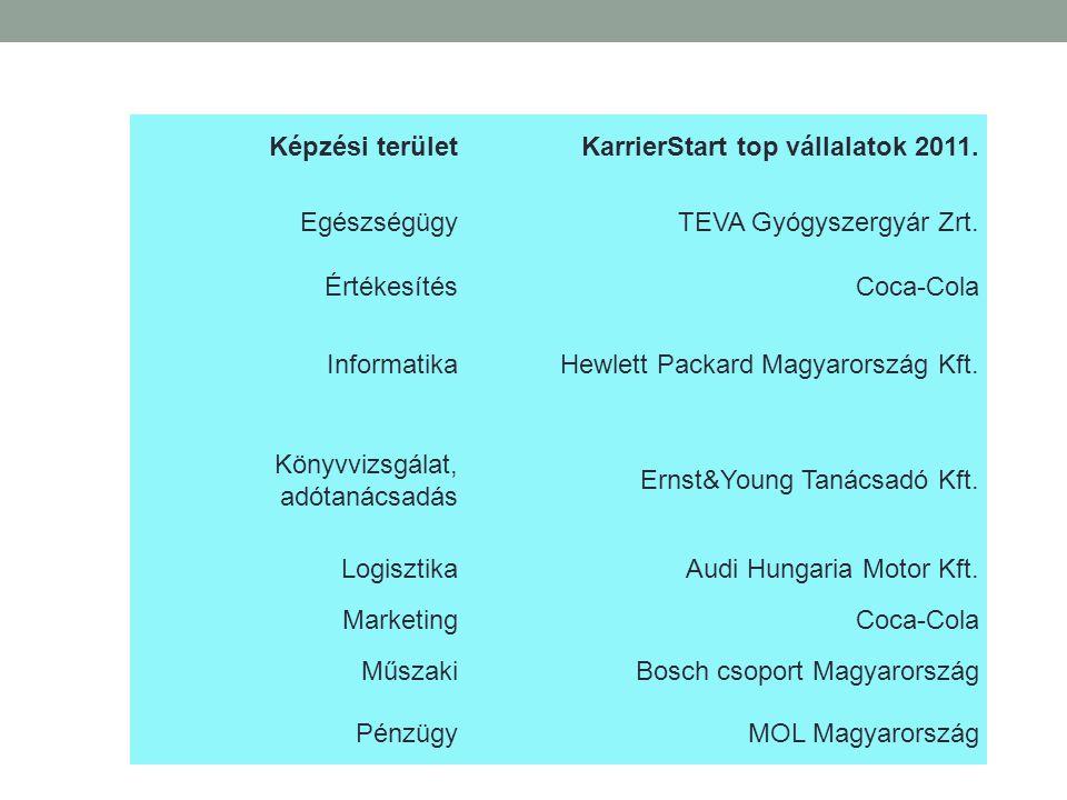 Képzési területKarrierStart top vállalatok 2011. EgészségügyTEVA Gyógyszergyár Zrt. ÉrtékesítésCoca-Cola InformatikaHewlett Packard Magyarország Kft.