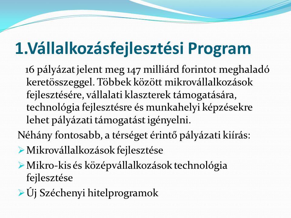1.Vállalkozásfejlesztési Program 16 pályázat jelent meg 147 milliárd forintot meghaladó keretösszeggel.