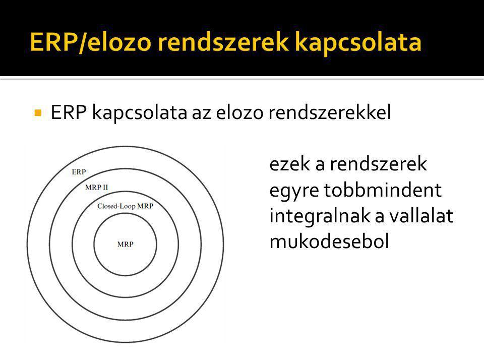  ERP kapcsolata az elozo rendszerekkel ezek a rendszerek egyre tobbmindent integralnak a vallalat mukodesebol