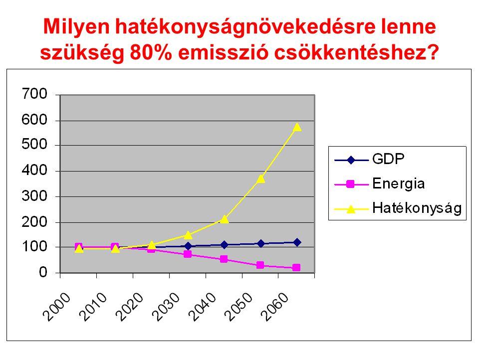 A hatásvesztés jelensége (rebound effect) •Történelmi tapasztalat: az enegia- hatékonysági technológia javulása általában az energiafelhasználás növekedésével jár együtt.