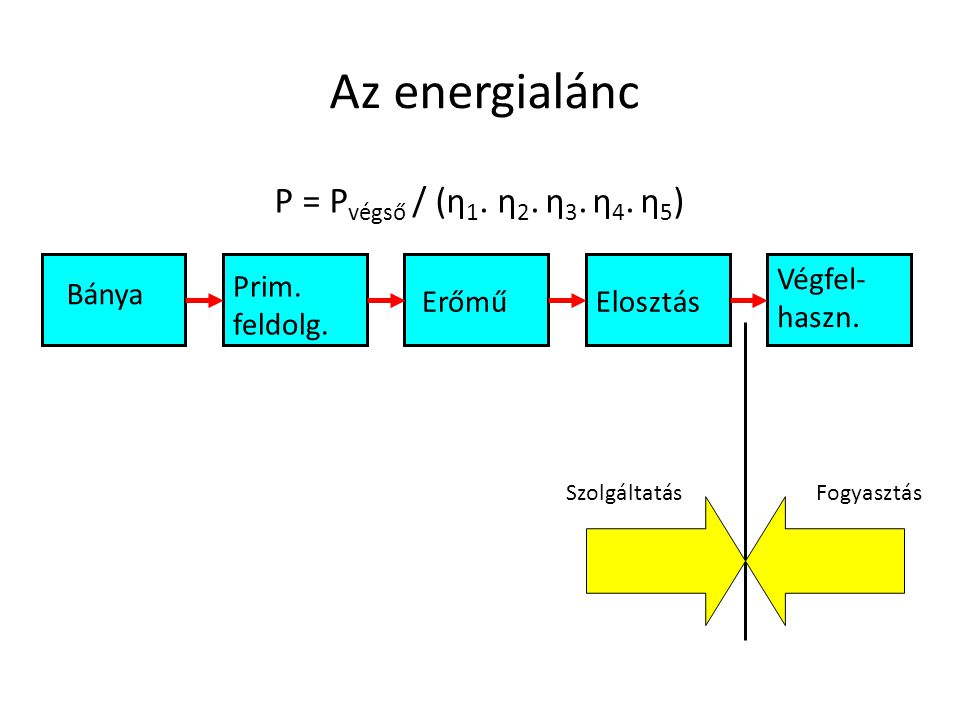 Az energialánc Bánya Prim. feldolg. ErőműElosztás Végfel- haszn. P = P végső / (η 1. η 2. η 3. η 4. η 5 ) SzolgáltatásFogyasztás