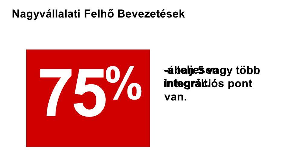 Copyright © 2012, Oracle and/or its affiliates. All rights reserved. 14 4%4% -a teljesen integrált. Nagyvállalati Felhő Bevezetések 75 % -ában 5 vagy