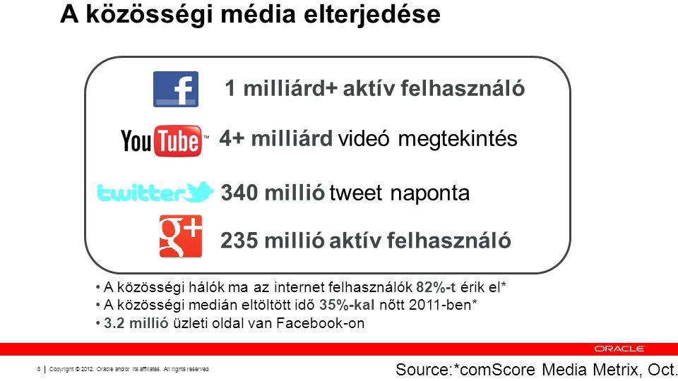 8 A közösségi média elterjedése •A közösségi hálók ma az internet felhasználók 82%-t érik el* •A közösségi medián eltöltött idő 35%-kal nőtt 2011-ben* •3.2 millió üzleti oldal van Facebook-on 340 millió tweet naponta 1 milliárd+ aktív felhasználó 4+ milliárd videó megtekintés 235 millió aktív felhasználó Source:*comScore Media Metrix, Oct.