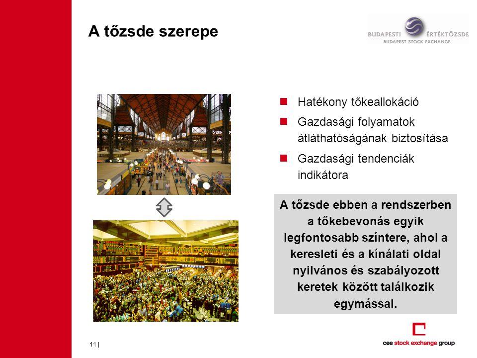 A tőzsde szerepe  Hatékony tőkeallokáció  Gazdasági folyamatok átláthatóságának biztosítása  Gazdasági tendenciák indikátora 11 | A tőzsde ebben a