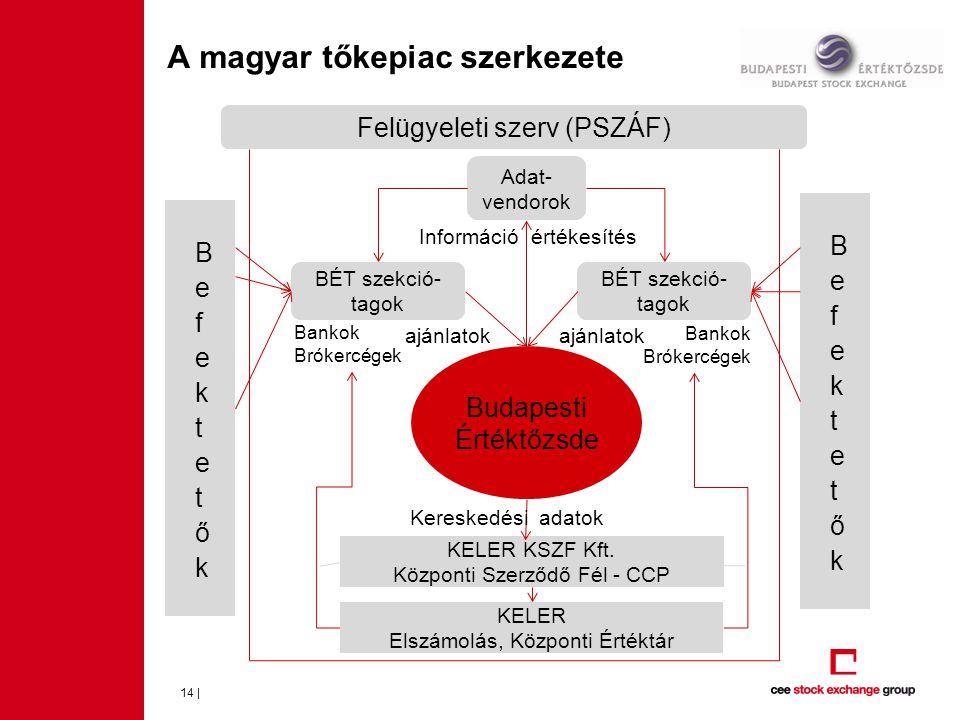 A magyar tőkepiac szerkezete 14 | Felügyeleti szerv (PSZÁF) BÉT szekció- tagok KELER KSZF Kft. Központi Szerződő Fél - CCP Budapesti Értéktőzsde Banko