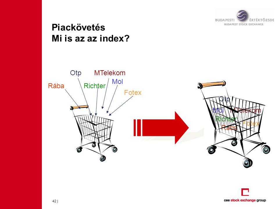Piackövetés Mi is az az index? 42 | Mol Fotex Richter MTelekom Rába Otp Mol Fotex Richter MTelekom Rába Otp