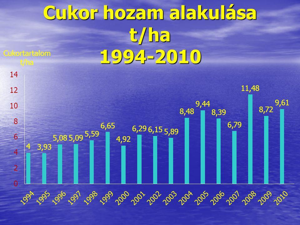 Cukor hozam alakulása t/ha 1994-2010 Cukortartalom t/ha
