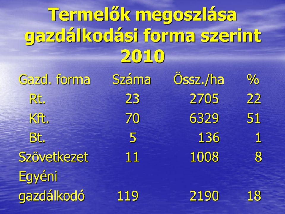 Termelők megoszlása gazdálkodási forma szerint 2010 Gazd. forma Száma Össz./ha % Rt. 23270522 Kft. 70632951 Bt. 5 136 1 Szövetkezet 111008 8 Egyéni ga