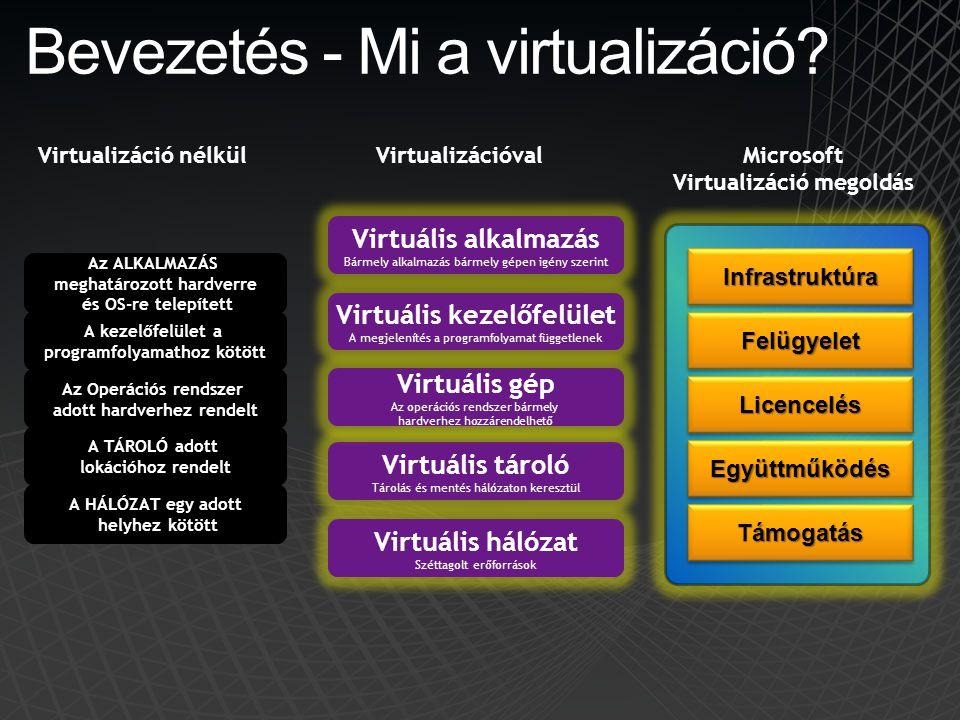 Bevezetés - Mi a virtualizáció? Virtuális kezelőfelület A megjelenítés a programfolyamat függetlenek Virtuális tároló Tárolás és mentés hálózaton kere
