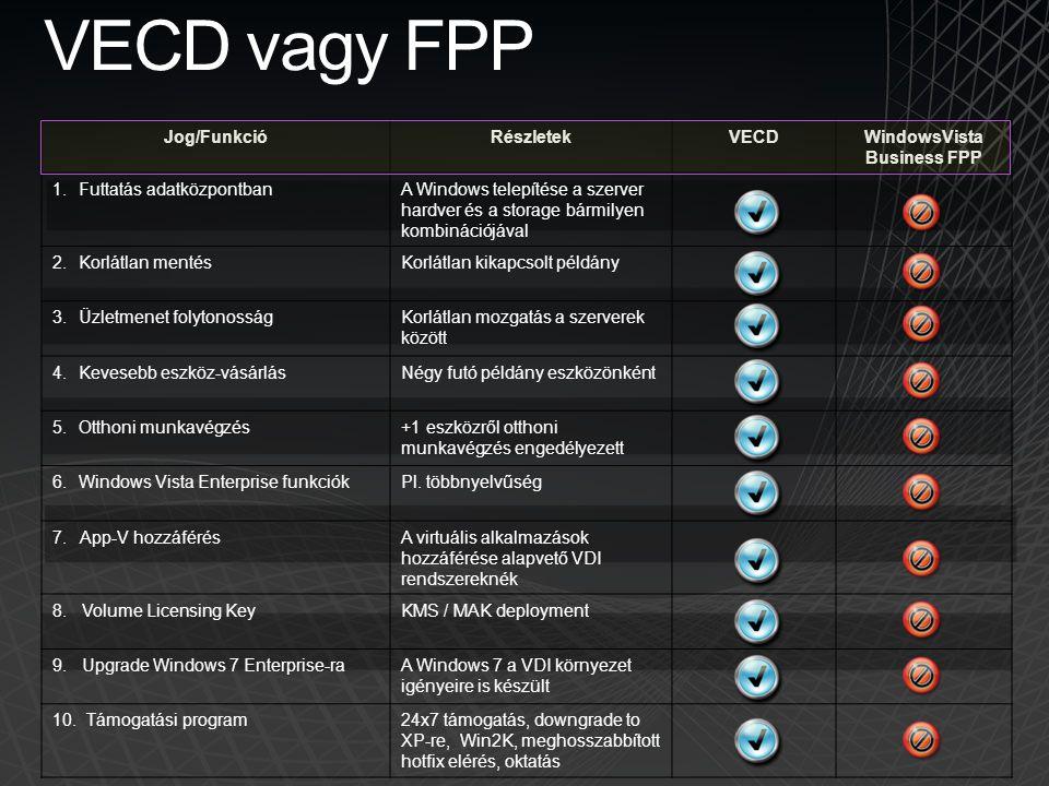 VECD vagy FPP Jog/FunkcióRészletekVECDWindowsVista Business FPP 1.Futtatás adatközpontbanA Windows telepítése a szerver hardver és a storage bármilyen