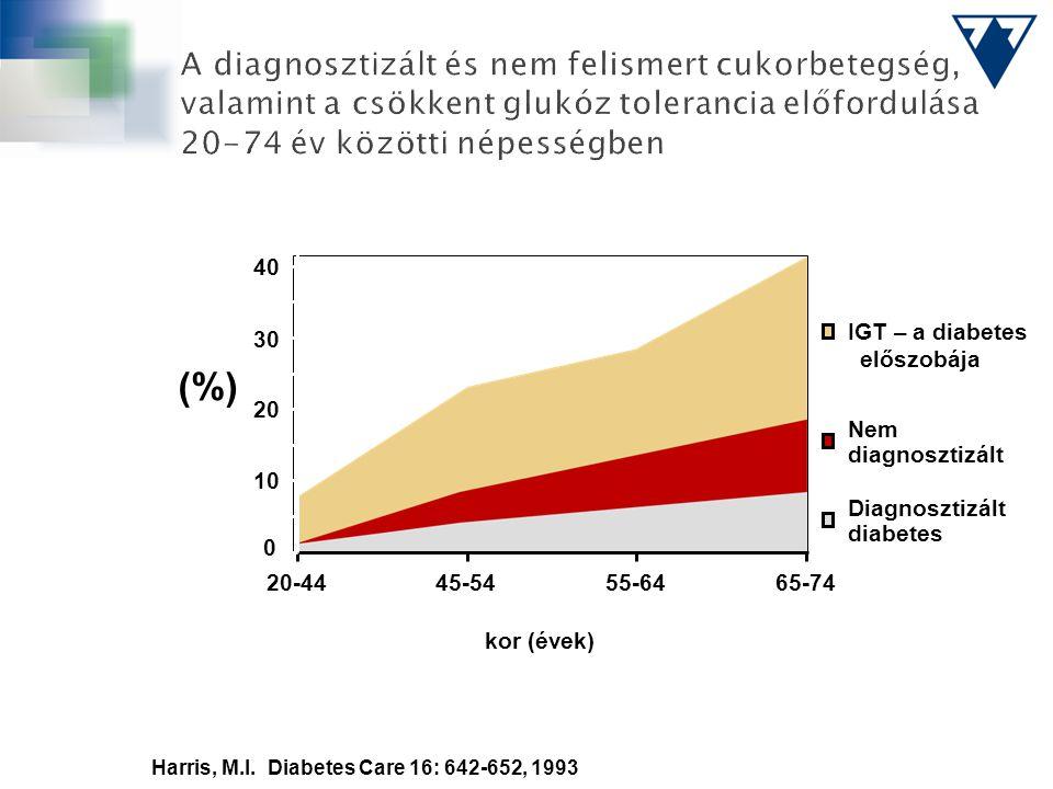 """(%) kor (évek) Harris, M.I. Diabetes Care 16: 642-652, 1993 20-4445-5455-6465-74 0 10 20 30 40 IGT – a diabetes """"előszobája"""" Nem diagnosztizált Diagno"""