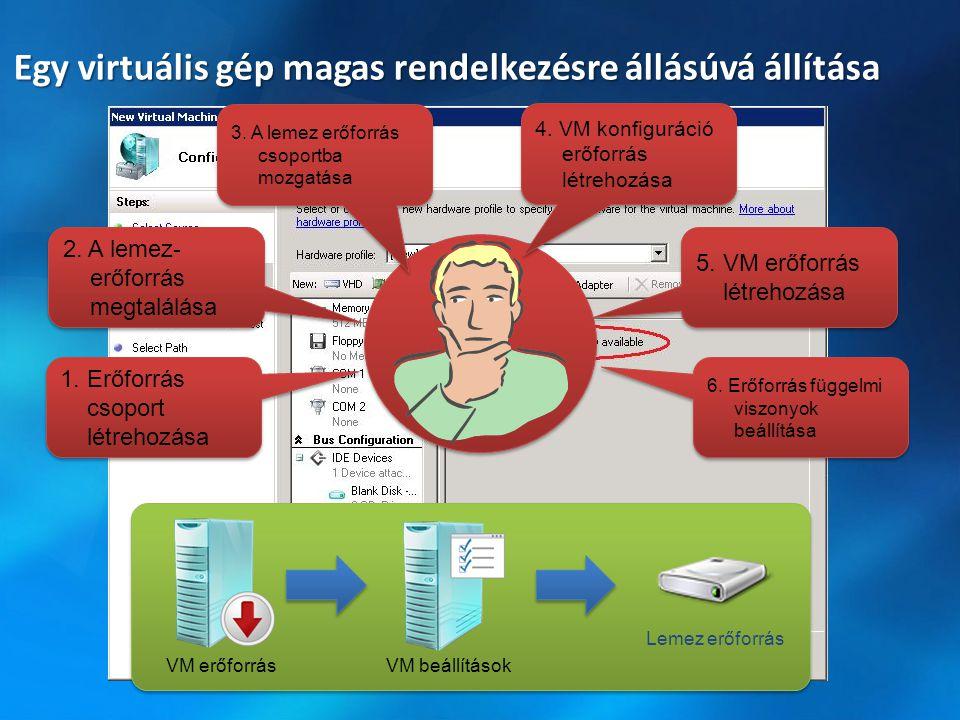 Egy virtuális gép magas rendelkezésre állásúvá állítása VM erőforrásVM beállítások Lemez erőforrás 1.Erőforrás csoport létrehozása 2. A lemez- erőforr