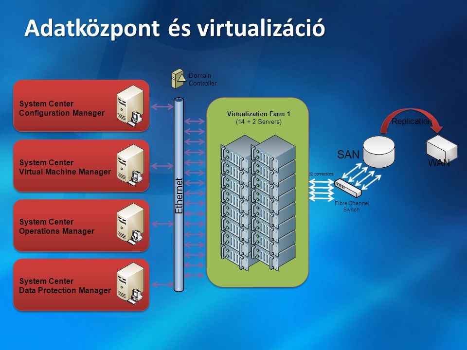 Felügyeleti képesség Virtual Machine Manager Operation Manager Configuration Manager Data Protection Manager Szerver konszolidáció virtualizáció migrációval X Virtuális gép létrehozás és konfigurálás X Monitorozás és beavatkozás X Szerverteljesítmény jelentések és elemzések X Szoftverterítés és szoftverfrissítés X Virtuális gépek mentése és helyreállítása X Katasztrófa elhárítás X
