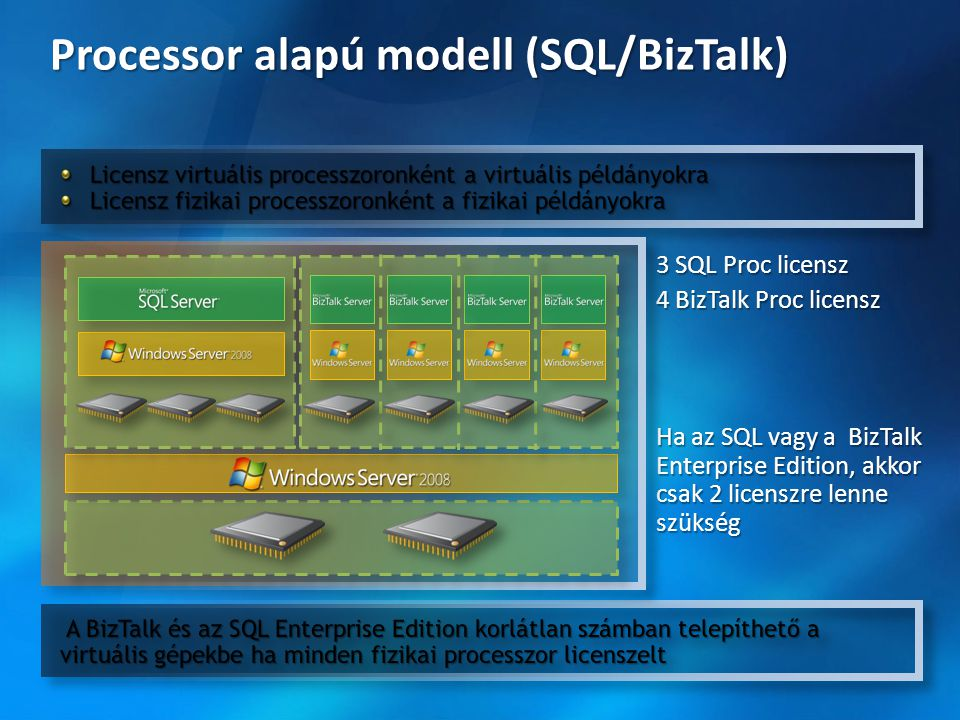 Processor alapú modell (SQL/BizTalk) 3 SQL Proc licensz 4 BizTalk Proc licensz Ha az SQL vagy a BizTalk Enterprise Edition, akkor csak 2 licenszre len