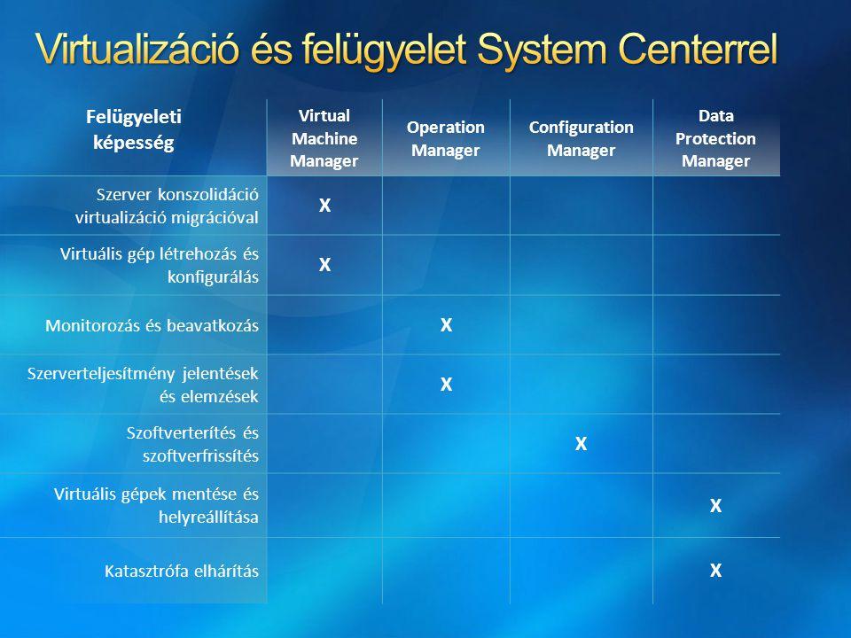 Felügyeleti képesség Virtual Machine Manager Operation Manager Configuration Manager Data Protection Manager Szerver konszolidáció virtualizáció migrá