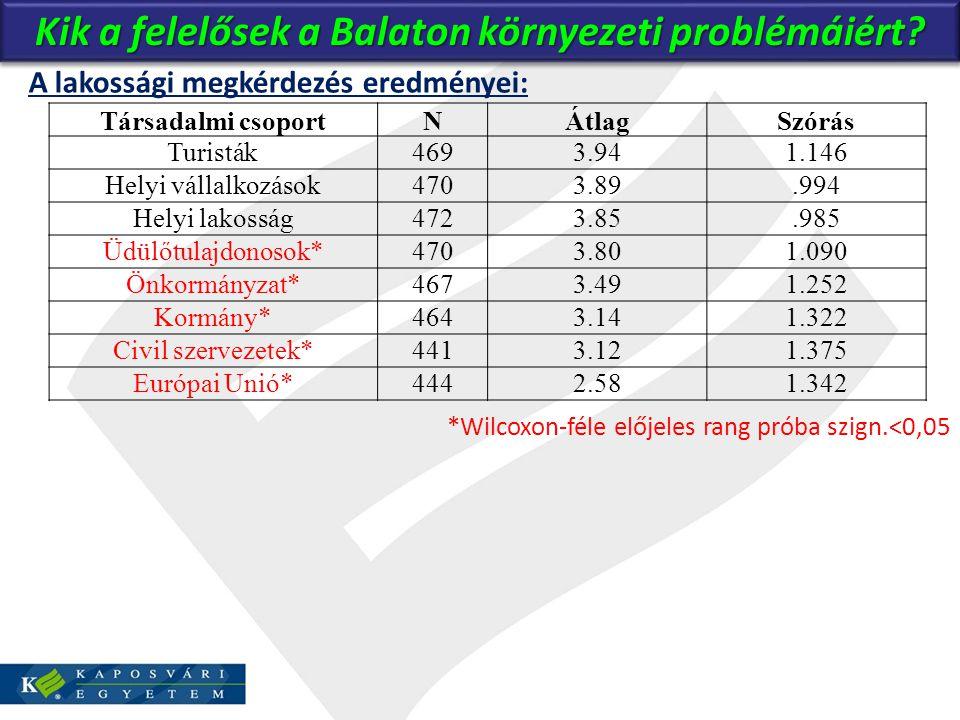 Kik a felelősek a Balaton környezeti problémáiért? A lakossági megkérdezés eredményei: *Wilcoxon-féle előjeles rang próba szign.<0,05 Társadalmi csopo