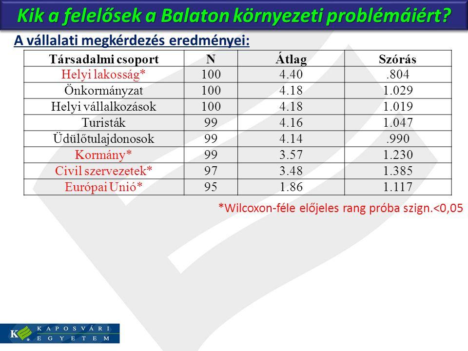 Kik a felelősek a Balaton környezeti problémáiért? A vállalati megkérdezés eredményei: *Wilcoxon-féle előjeles rang próba szign.<0,05 Társadalmi csopo