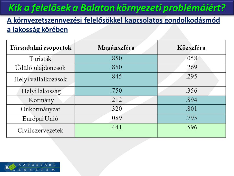 Kik a felelősek a Balaton környezeti problémáiért? A környezetszennyezési felelősökkel kapcsolatos gondolkodásmód a lakosság körében Társadalmi csopor