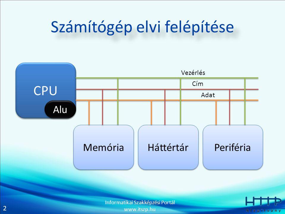 2 Informatikai Szakképzési Portál www.itszp.hu Számítógép elvi felépítése CPU Alu Memória Periféria Háttértár Vezérlés Cím Adat