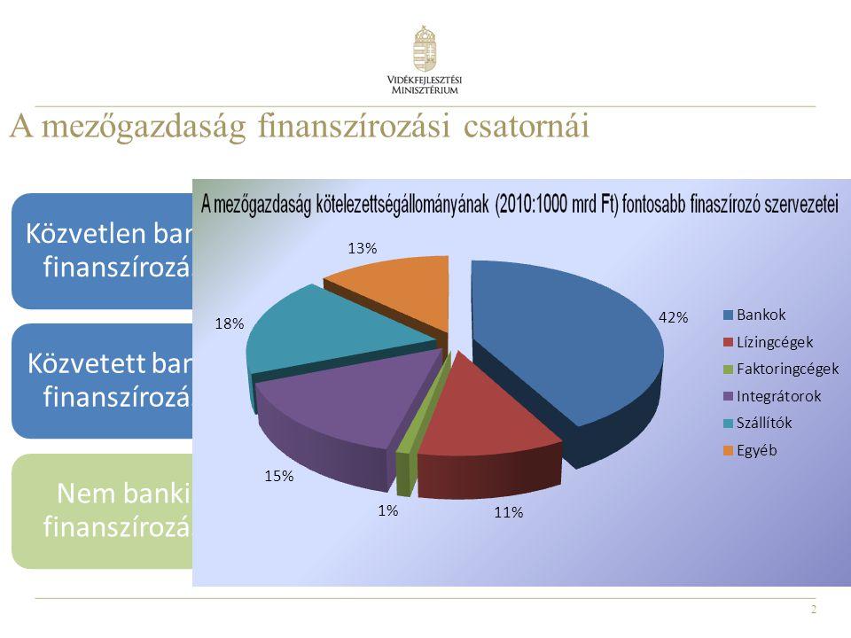 2 A mezőgazdaság finanszírozási csatornái •Kereskedelmi banki, takarékszövetkezeti finanszírozás •Támogatott hitelek, MFB hitelek Közvetlen banki fina