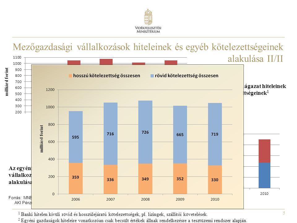 5 Forrás: MNB és tesztüzemi rendszer 2 alapján AKI Pénzügypolitikai Osztály 1 Banki hitelen kívüli rövid és hosszúlejáratú kötelezettségek, pl. lízing