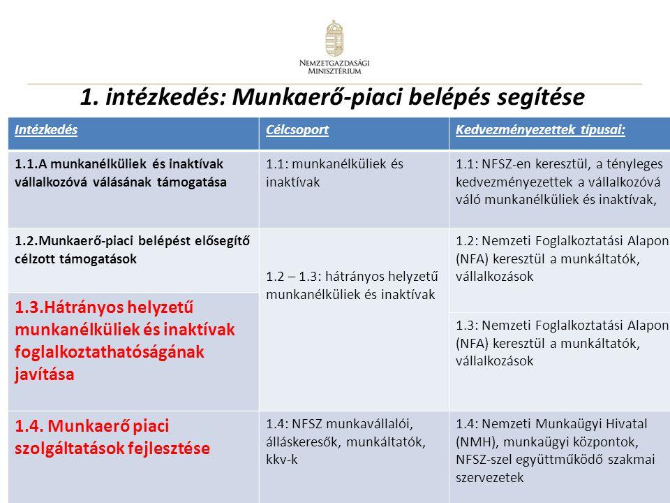12 1. intézkedés: Munkaerő-piaci belépés segítése IntézkedésCélcsoportKedvezményezettek típusai: 1.1.A munkanélküliek és inaktívak vállalkozóvá válásá