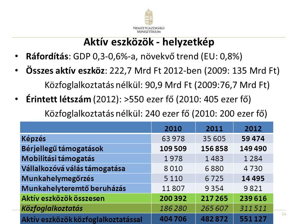 14 Aktív eszközök - helyzetkép • Ráfordítás: GDP 0,3-0,6%-a, növekvő trend (EU: 0,8%) • Összes aktív eszköz: 222,7 Mrd Ft 2012-ben (2009: 135 Mrd Ft) Közfoglalkoztatás nélkül: 90,9 Mrd Ft (2009:76,7 Mrd Ft) • Érintett létszám (2012): >550 ezer fő (2010: 405 ezer fő) Közfoglalkoztatás nélkül: 240 ezer fő (2010: 200 ezer fő) 201020112012 Képzés 63 97835 60559 474 Bérjellegű támogatások 109 509156 858149 490 Mobilitási támogatás 1 9781 4831 284 Vállalkozóvá válás támogatása 8 0106 8804 730 Munkahelymegőrzés 5 1106 72514 495 Munkahelyteremtő beruházás 11 8079 3549 821 Aktív eszközök összesen 200 392217 265239 616 Közfoglalkoztatás 186 280265 607311 511 Aktív eszközök közfoglalkoztatással 404 706482 872551 127