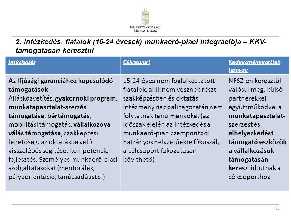 16 2. intézkedés: fiatalok (15-24 évesek) munkaerő-piaci integrációja – KKV- támogatásán keresztül IntézkedésCélcsoportKedvezményezettek típusai: Az I