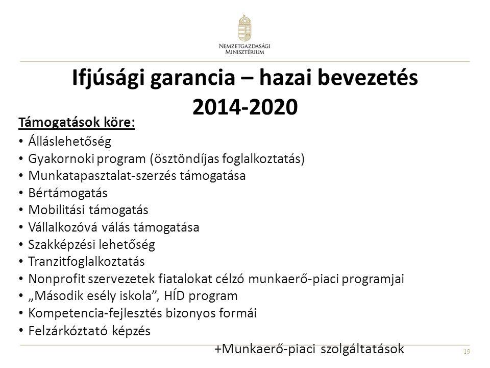 """19 Ifjúsági garancia – hazai bevezetés 2014-2020 Támogatások köre: • Álláslehetőség • Gyakornoki program (ösztöndíjas foglalkoztatás) • Munkatapasztalat-szerzés támogatása • Bértámogatás • Mobilitási támogatás • Vállalkozóvá válás támogatása • Szakképzési lehetőség • Tranzitfoglalkoztatás • Nonprofit szervezetek fiatalokat célzó munkaerő-piaci programjai • """"Második esély iskola , HÍD program • Kompetencia-fejlesztés bizonyos formái • Felzárkóztató képzés +Munkaerő-piaci szolgáltatások"""