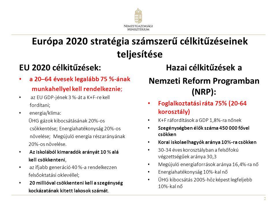 2 Európa 2020 stratégia számszerű célkitűzéseinek teljesítése EU 2020 célkitűzések: • a 20–64 évesek legalább 75 %-ának munkahellyel kell rendelkeznie; • az EU GDP-jének 3 %-át a K+F-re kell fordítani; • energia/klíma: ÜHG gázok kibocsátásának 20%-os csökkentése; Energiahatékonyság 20%-os növelése; Megújuló energia részarányának 20%-os növelése.