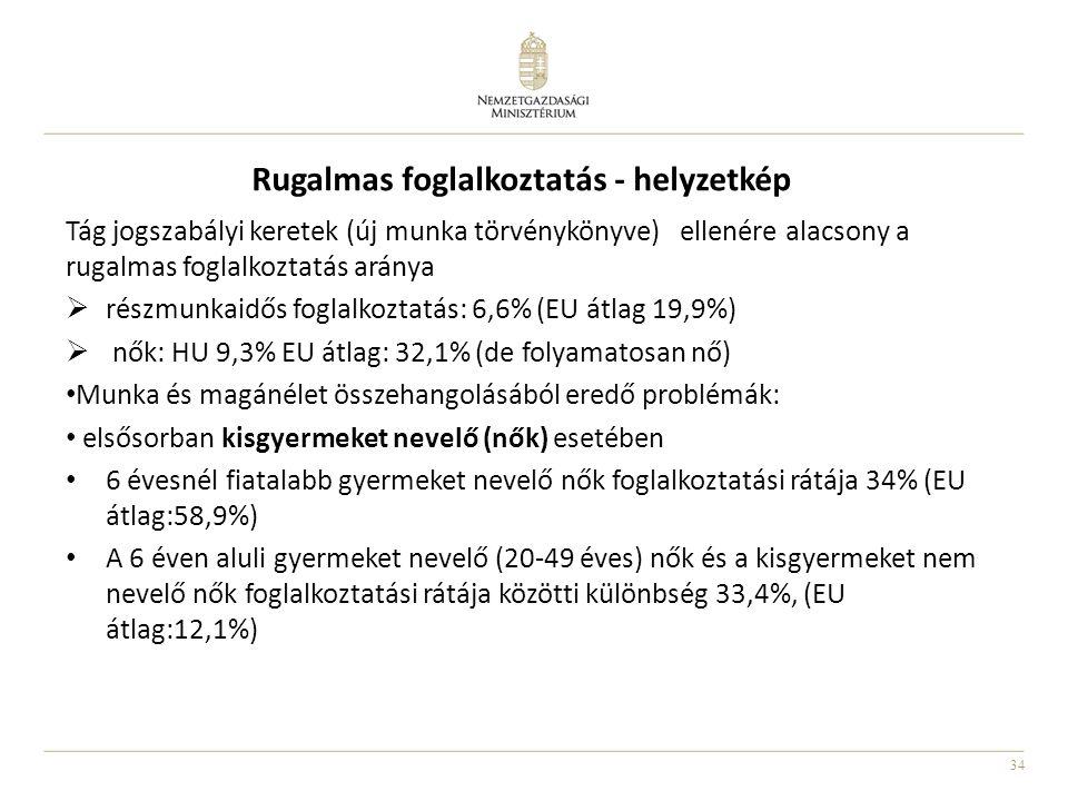 34 Rugalmas foglalkoztatás - helyzetkép Tág jogszabályi keretek (új munka törvénykönyve) ellenére alacsony a rugalmas foglalkoztatás aránya  részmunkaidős foglalkoztatás: 6,6% (EU átlag 19,9%)  nők: HU 9,3% EU átlag: 32,1% (de folyamatosan nő) • Munka és magánélet összehangolásából eredő problémák: • elsősorban kisgyermeket nevelő (nők) esetében • 6 évesnél fiatalabb gyermeket nevelő nők foglalkoztatási rátája 34% (EU átlag:58,9%) • A 6 éven aluli gyermeket nevelő (20-49 éves) nők és a kisgyermeket nem nevelő nők foglalkoztatási rátája közötti különbség 33,4%, (EU átlag:12,1%)