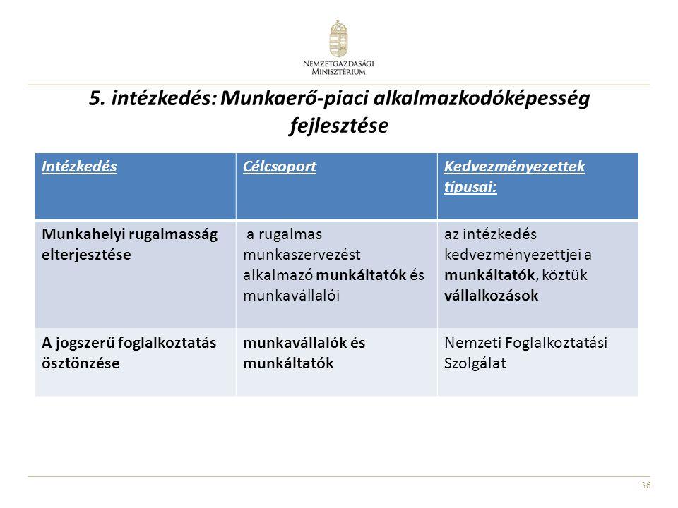 36 5. intézkedés: Munkaerő-piaci alkalmazkodóképesség fejlesztése IntézkedésCélcsoportKedvezményezettek típusai: Munkahelyi rugalmasság elterjesztése