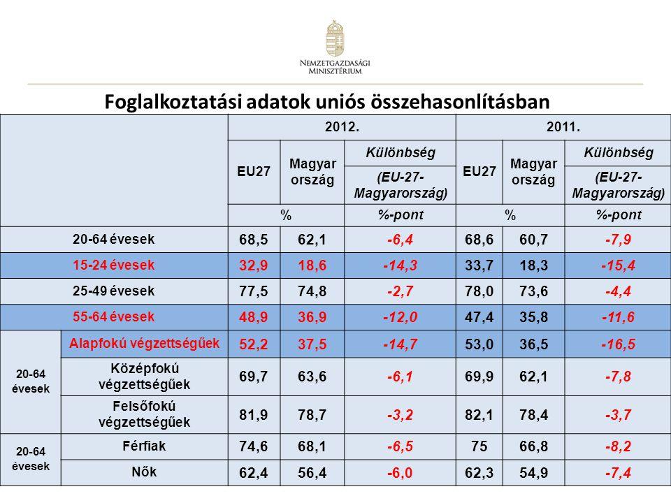 8 Foglalkoztatási adatok uniós összehasonlításban 2012.2011. EU27 Magyar ország Különbség EU27 Magyar ország Különbség (EU-27- Magyarország) %-pont% 2