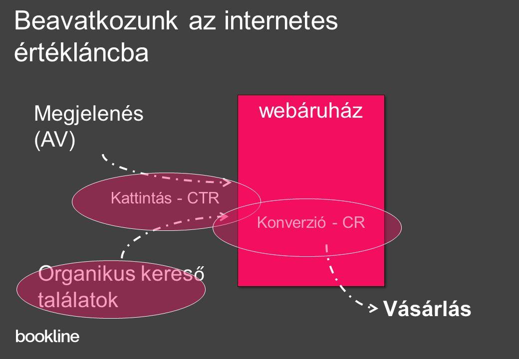 Megjelenés (AV) Vásárlás webáruház Konverzió - CR webáruház Konverzió - CR Beavatkozunk az internetes értékláncba Kattintás - CTR Organikus keres ő találatok