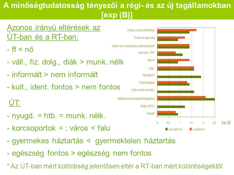 A minőségtudatosság tényezői a régi- és az új tagállamokban [exp (B)] Azonos irányú eltérések az ÚT-ban és a RT-ban: - ff < nő - váll., fiz.