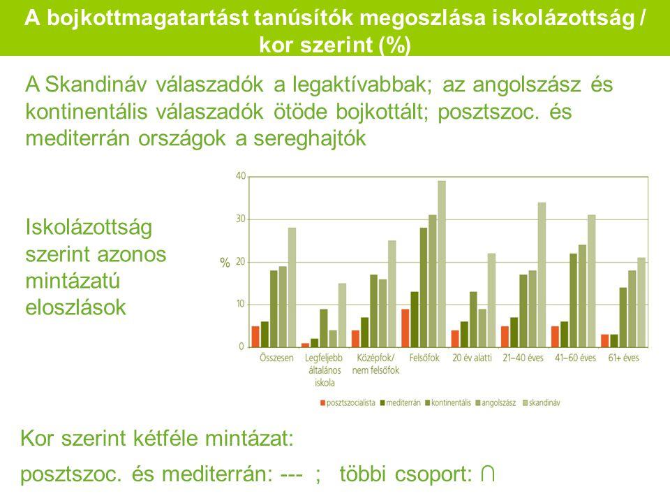 A bojkottmagatartást tanúsítók megoszlása iskolázottság / kor szerint (%) A Skandináv válaszadók a legaktívabbak; az angolszász és kontinentális válaszadók ötöde bojkottált; posztszoc.