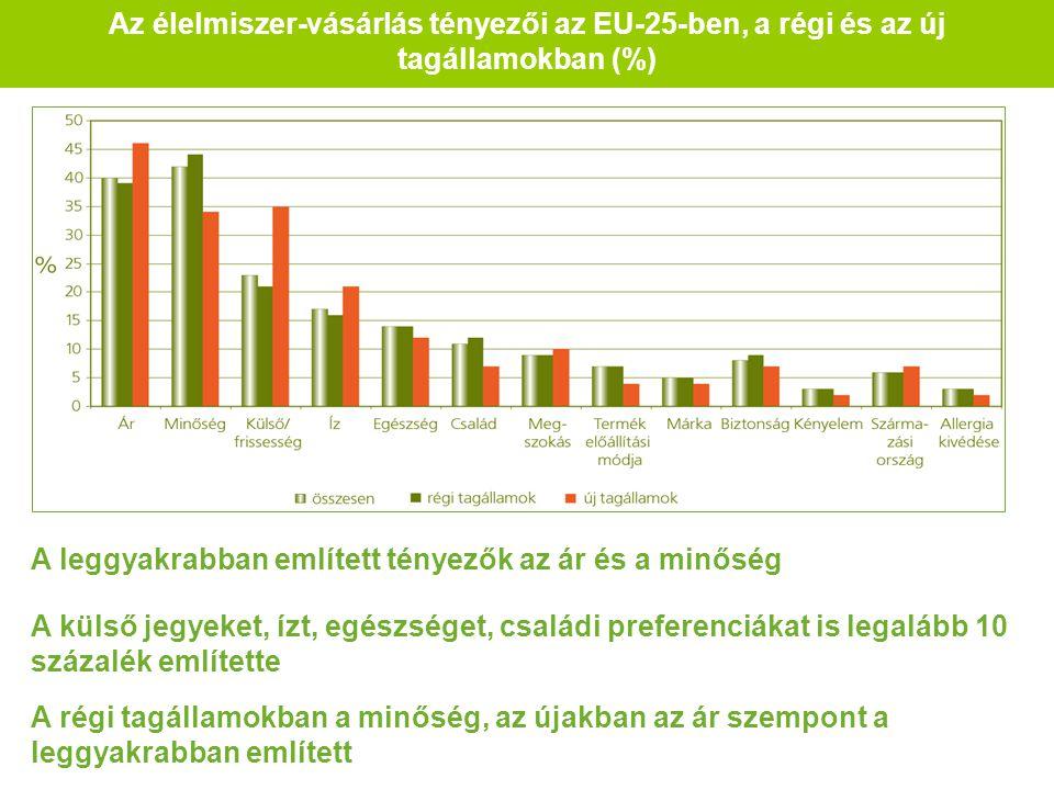 Az élelmiszer-vásárlás tényezői az EU-25-ben, a régi és az új tagállamokban (%) A leggyakrabban említett tényezők az ár és a minőség A külső jegyeket, ízt, egészséget, családi preferenciákat is legalább 10 százalék említette A régi tagállamokban a minőség, az újakban az ár szempont a leggyakrabban említett