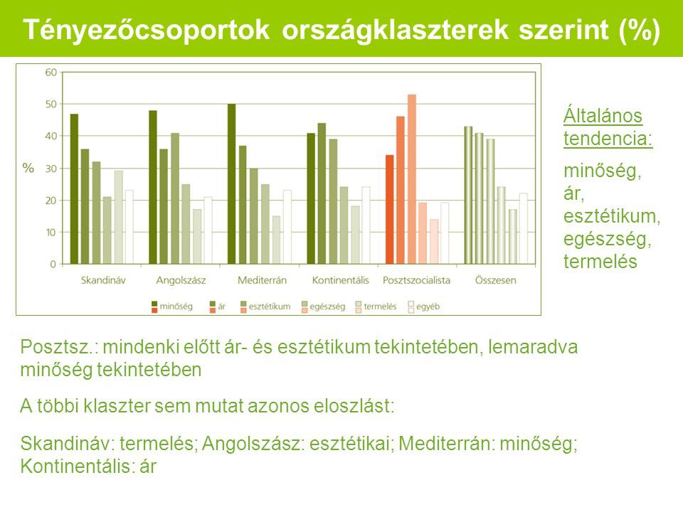Tényezőcsoportok országklaszterek szerint (%) Általános tendencia: minőség, ár, esztétikum, egészség, termelés Posztsz.: mindenki előtt ár- és esztétikum tekintetében, lemaradva minőség tekintetében Skandináv: termelés; Angolszász: esztétikai; Mediterrán: minőség; Kontinentális: ár A többi klaszter sem mutat azonos eloszlást: