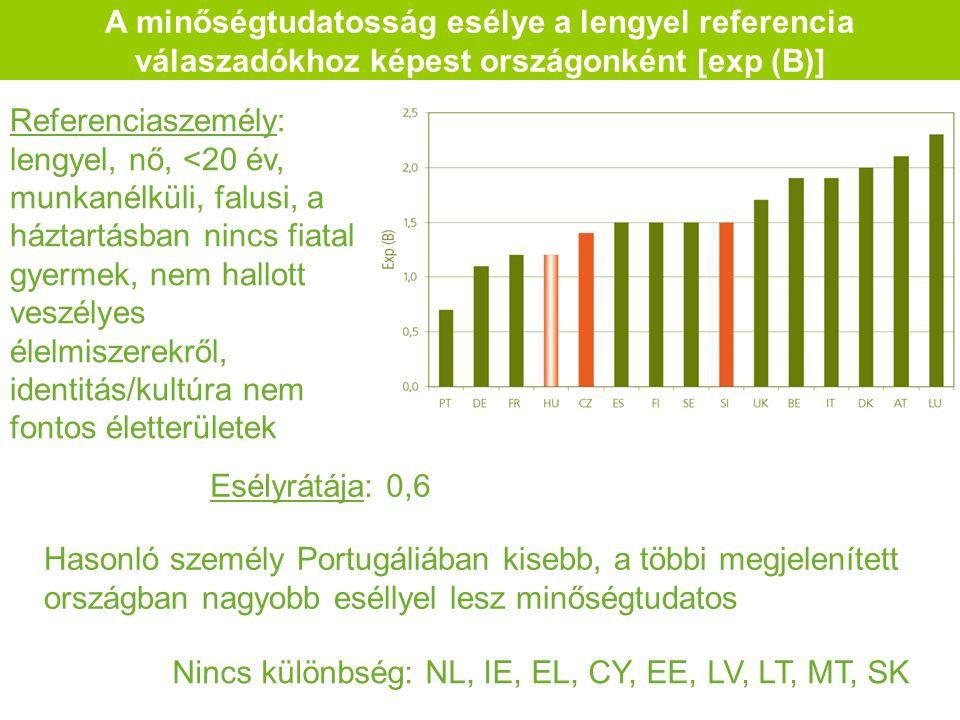 A minőségtudatosság esélye a lengyel referencia válaszadókhoz képest országonként [exp (B)] Referenciaszemély: lengyel, nő, <20 év, munkanélküli, falusi, a háztartásban nincs fiatal gyermek, nem hallott veszélyes élelmiszerekről, identitás/kultúra nem fontos életterületek Hasonló személy Portugáliában kisebb, a többi megjelenített országban nagyobb eséllyel lesz minőségtudatos Esélyrátája: 0,6 Nincs különbség: NL, IE, EL, CY, EE, LV, LT, MT, SK