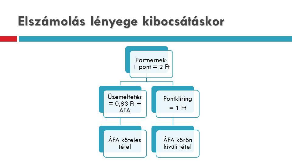 Elszámolás lényege kibocsátáskor Partnernek: 1 pont = 2 Ft Üzemeltetés = 0,83 Ft + ÁFA ÁFA köteles tétel Pontklíring = 1 Ft ÁFA körön kívüli tétel