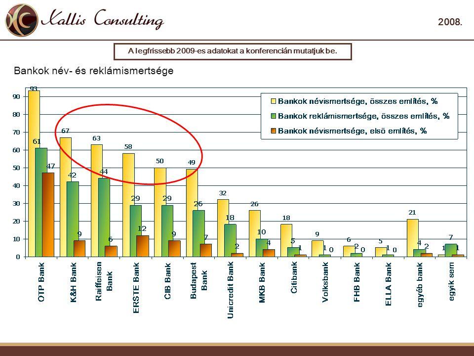 2008. Bankok név- és reklámismertsége A legfrissebb 2009-es adatokat a konferencián mutatjuk be.