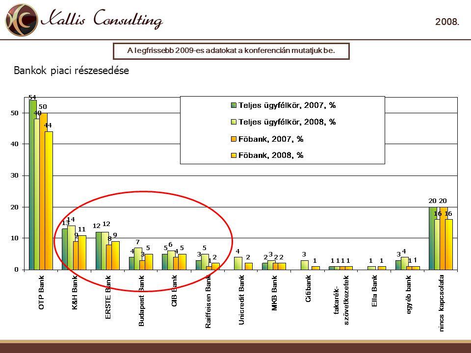 2008. Bankok piaci részesedése A legfrissebb 2009-es adatokat a konferencián mutatjuk be.