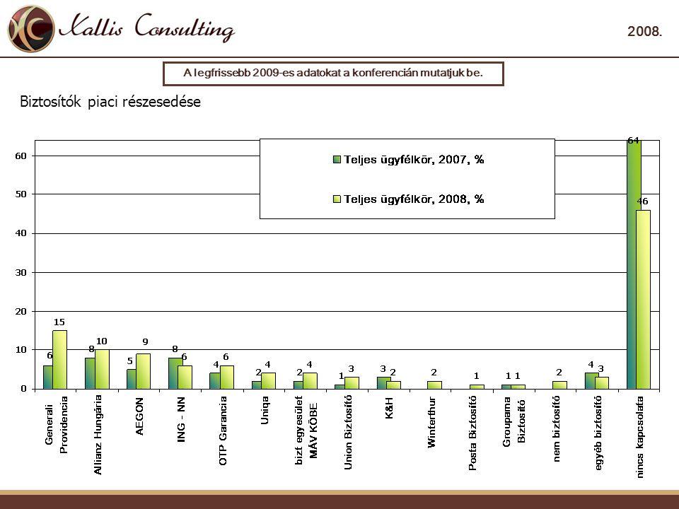 2008. Biztosítók piaci részesedése A legfrissebb 2009-es adatokat a konferencián mutatjuk be.
