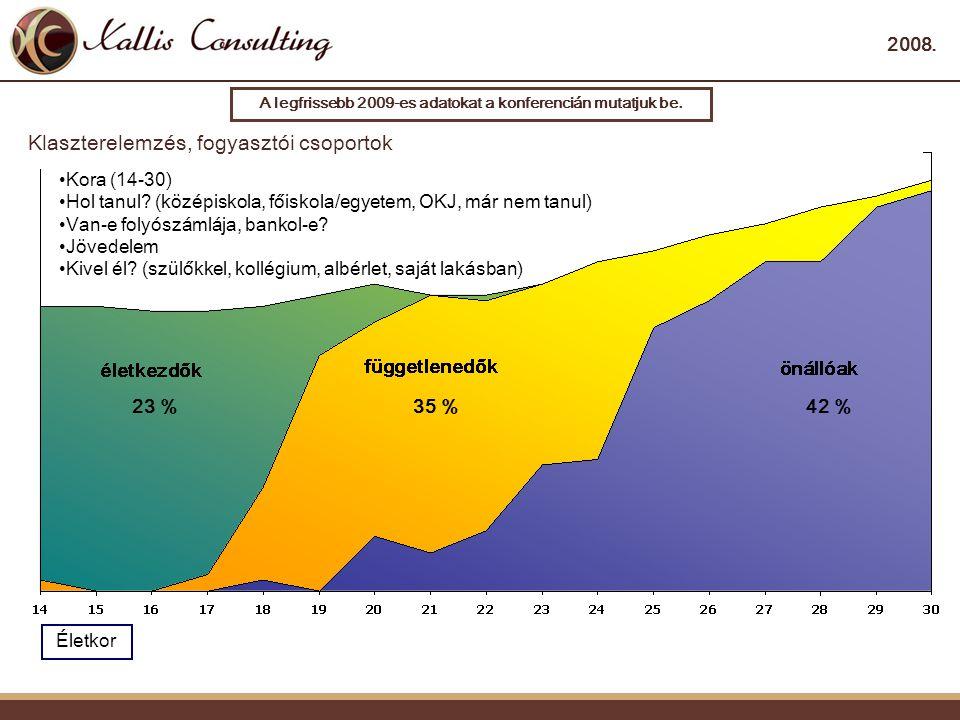 2008.Klaszterelemzés, fogyasztói csoportok Életkor 23 %35 %42 % •Kora (14-30) •Hol tanul.