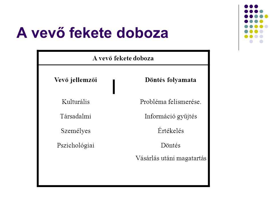 A vevő fekete doboza Vevő jellemzőiDöntés folyamata KulturálisProbléma felismerése. TársadalmiInformáció gyűjtés SzemélyesÉrtékelés PszichológiaiDönté